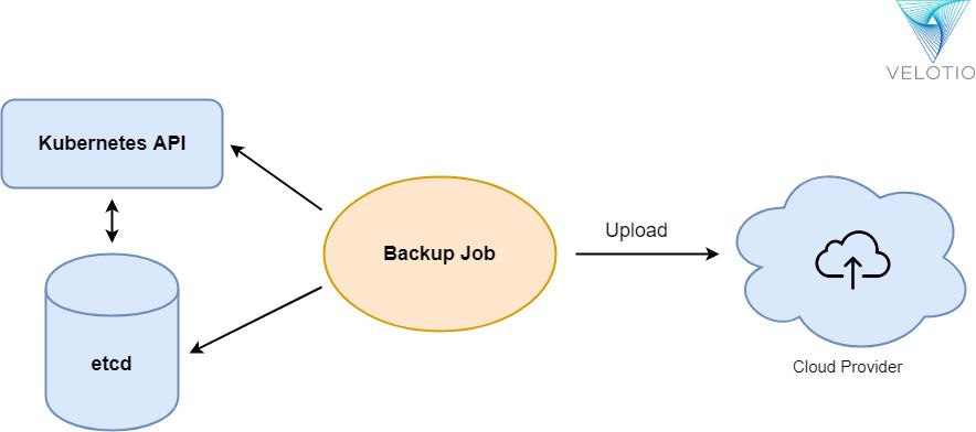 Kubernetes Cluster Backup