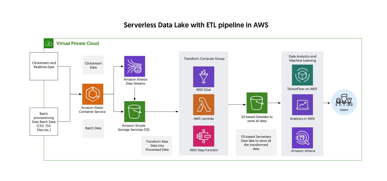 Serverless ETL Datalake Using Amazon Web Services