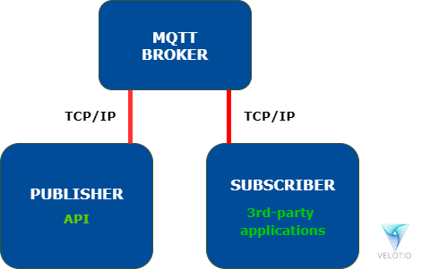 MQTT Communication Program