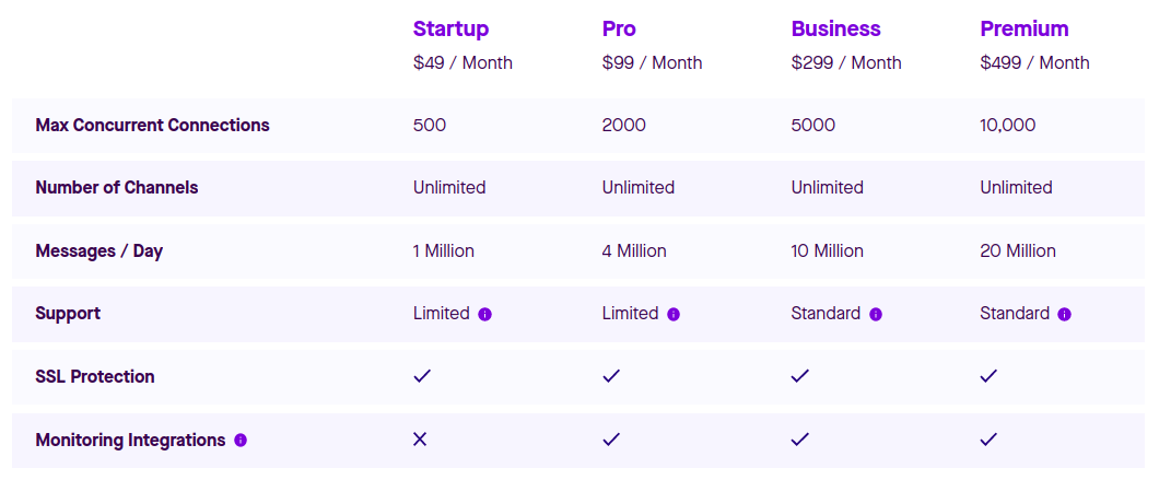 Pusher pricing plans