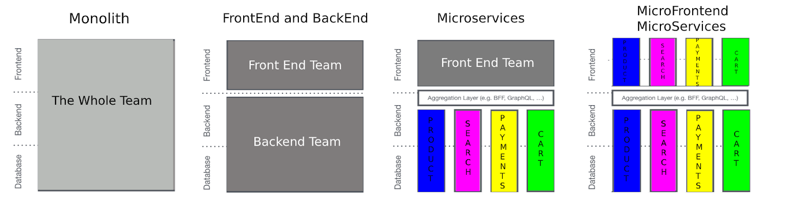 Micro Frontends with Microservices
