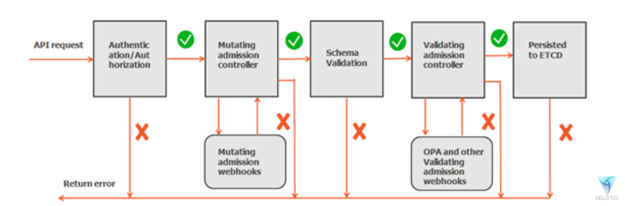 Request flow with mutation & validation controllers enabled.