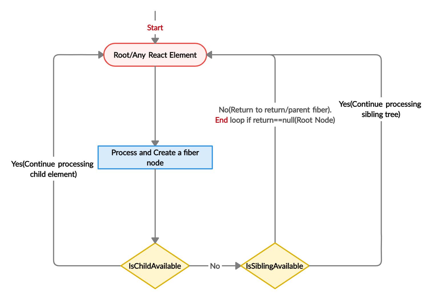 React Fiber tree traversal