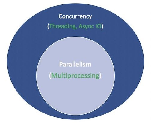 A comparison in concurrency and parallelism