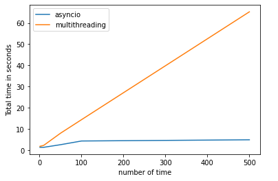 AsyncIO vs Multithreading program