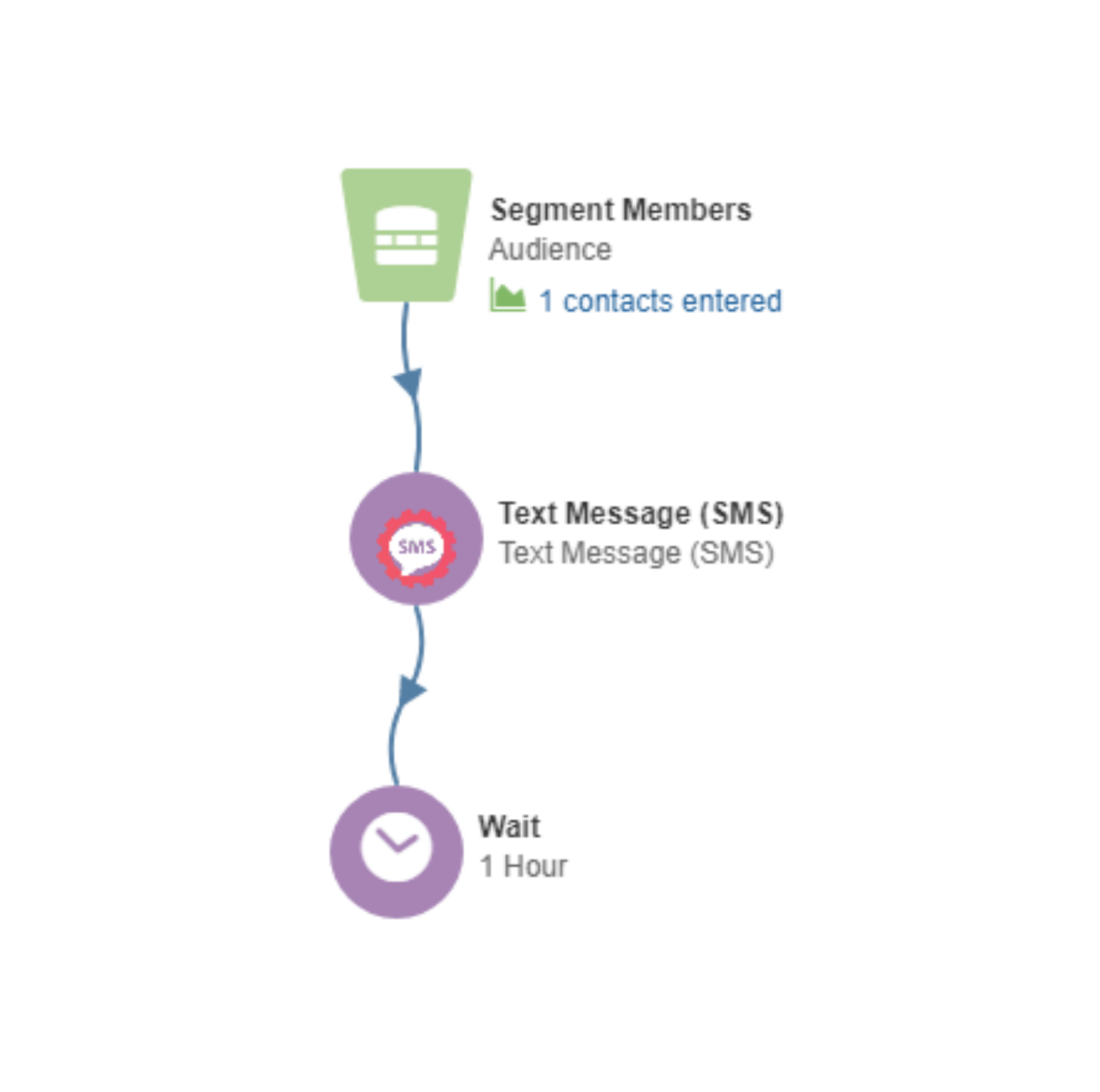 Instant.Marketing SMS in Eloqua