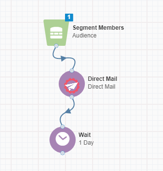 Instant. Marketing Direct Mail in Eloqua