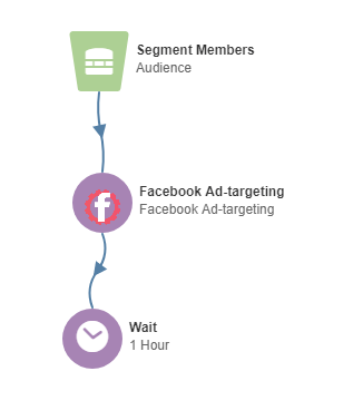 Instant. Marketing Facebook Ads in Eloqua