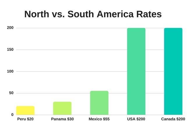 america rates
