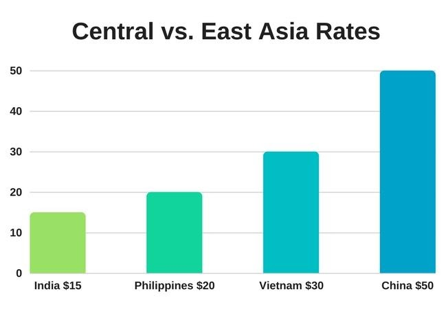 Central vs. East Asia Rates