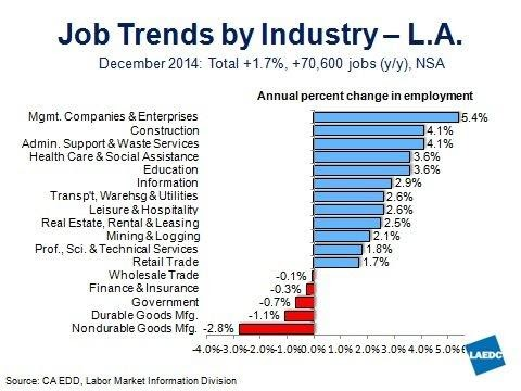 https://laedc.org/wp-content/uploads/2015/01/LA-Job-Trends.jpg