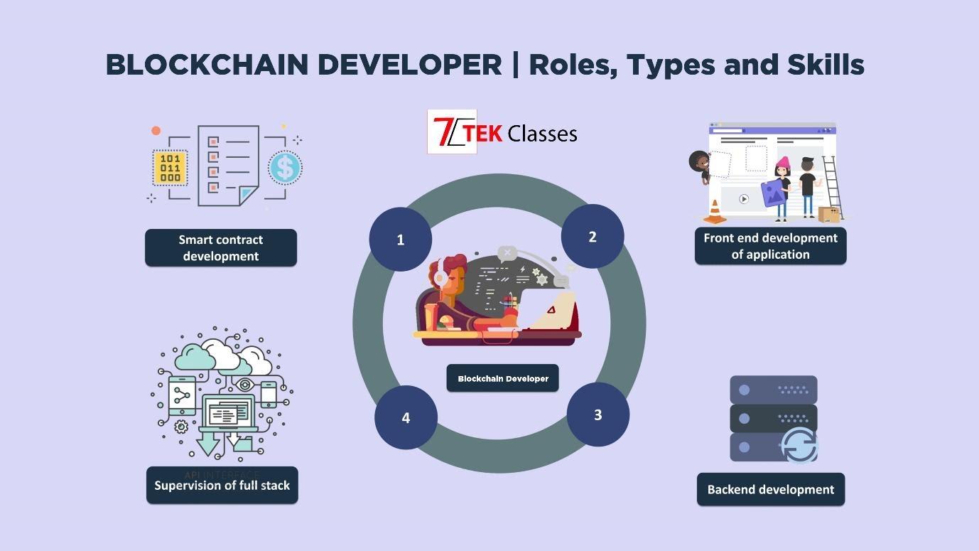 How to Choose a Blockchain App Development Company - Merehead