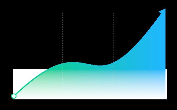A graph showing improvement