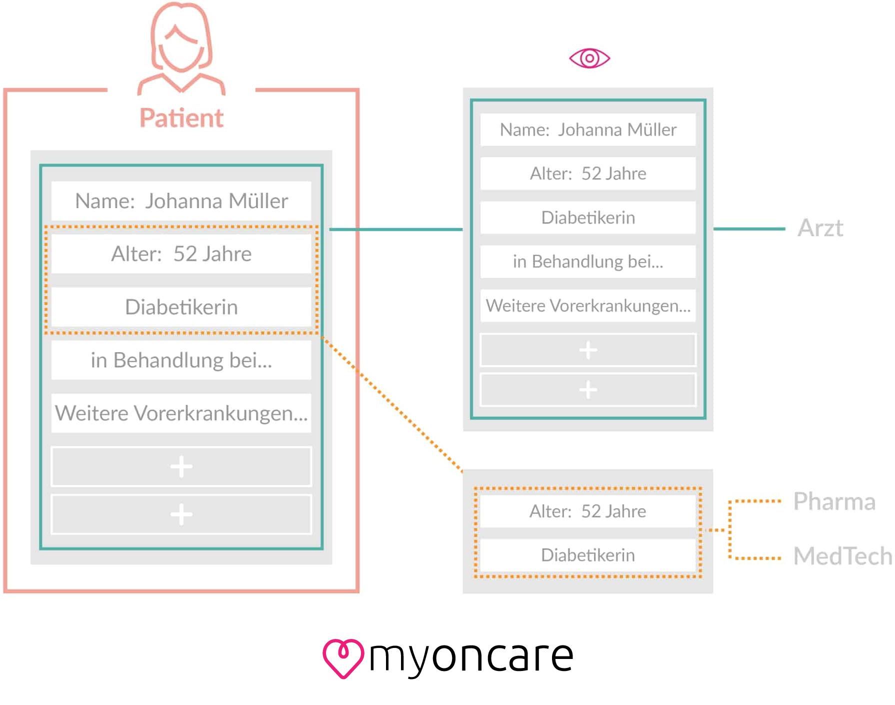Ein Schaubild, das zeigt, das Ärzte alle relevanten DAten erhalten während MedTech und Pharma nur anonymisiert Daten bekommen