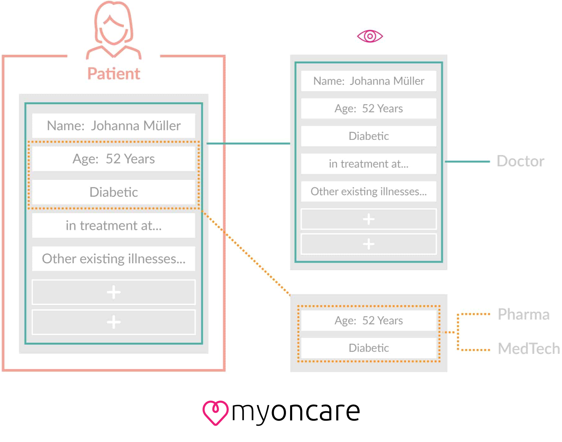 A chart showing that doctors receive all relevant data while MedTech and Pharma only receive anonymised data.