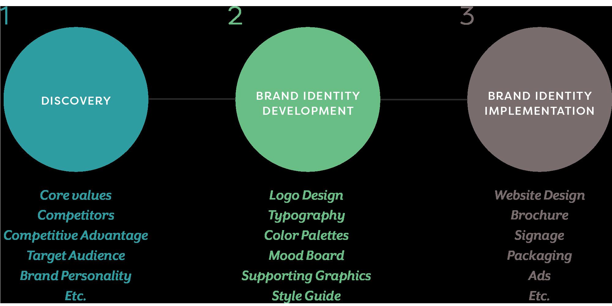 Brand identity process chart graphic