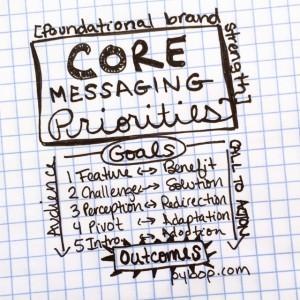 core message priorities