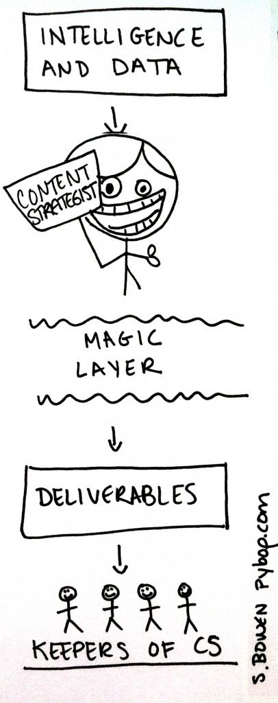 Content Strategy Deliverables and the Magic Layer