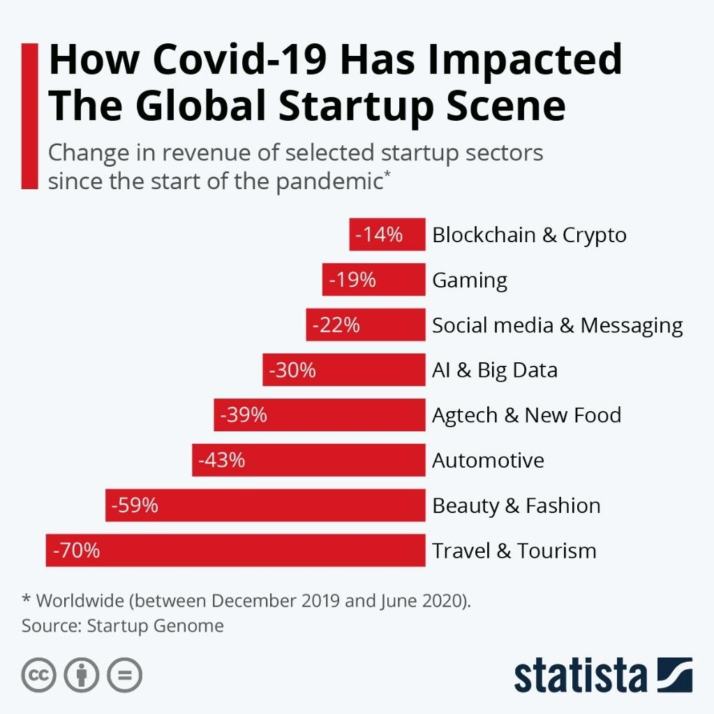 Infographic: How Covid-19 Has Impacted The Global Startup Scene | Statista