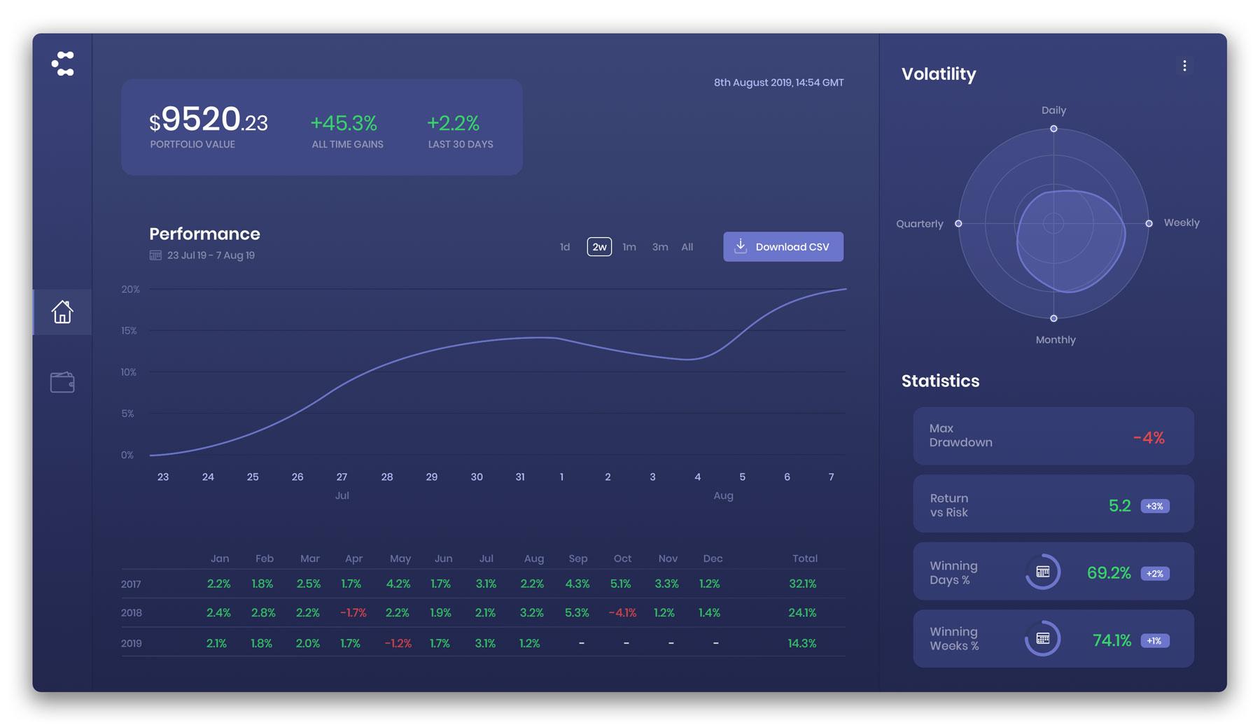 credium investment platform crypto trading bots