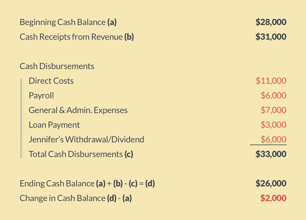Monthly Cash Flow Statement — Medical Professionals