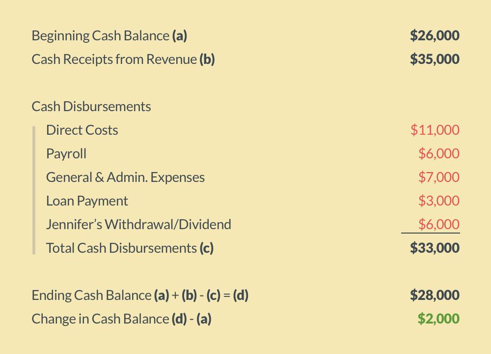 Monthly Cash Flow Statement (Positive) — Medical Professionals