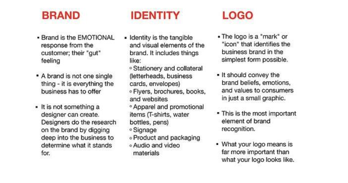 The difference between a brand, a brand identity, and a logo.