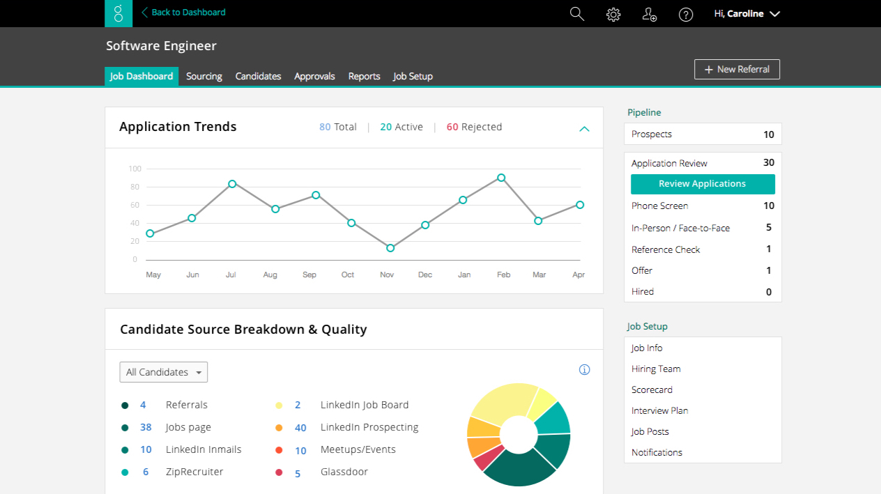 Screenshot of the Greenhouse Job Dashboard