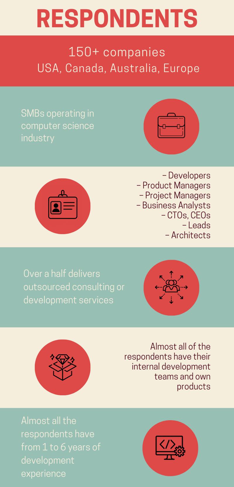 Web app development in 2020 survey