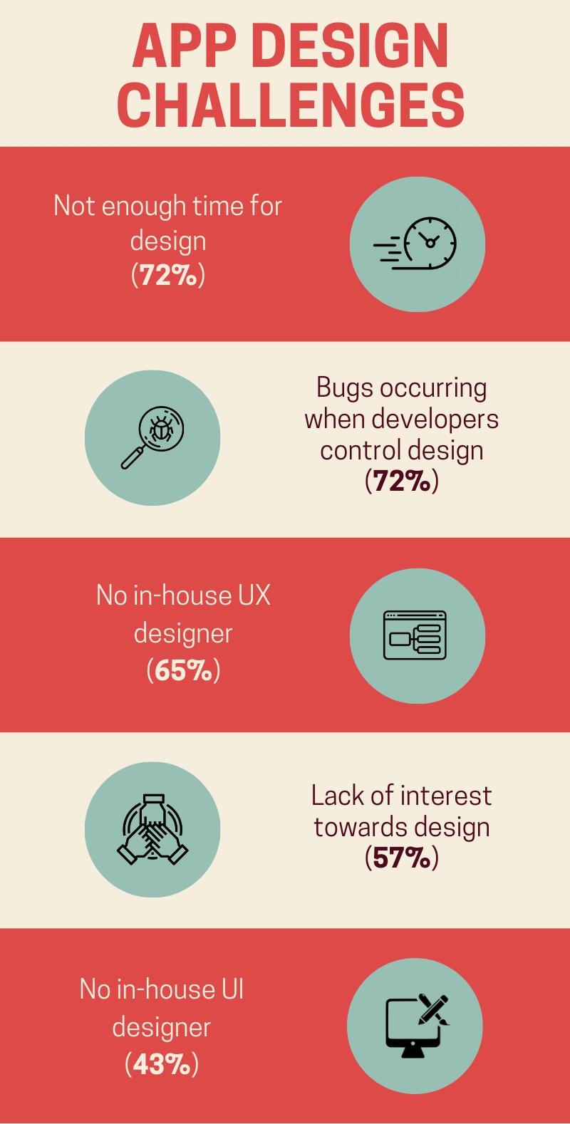 App design challenges in web app development