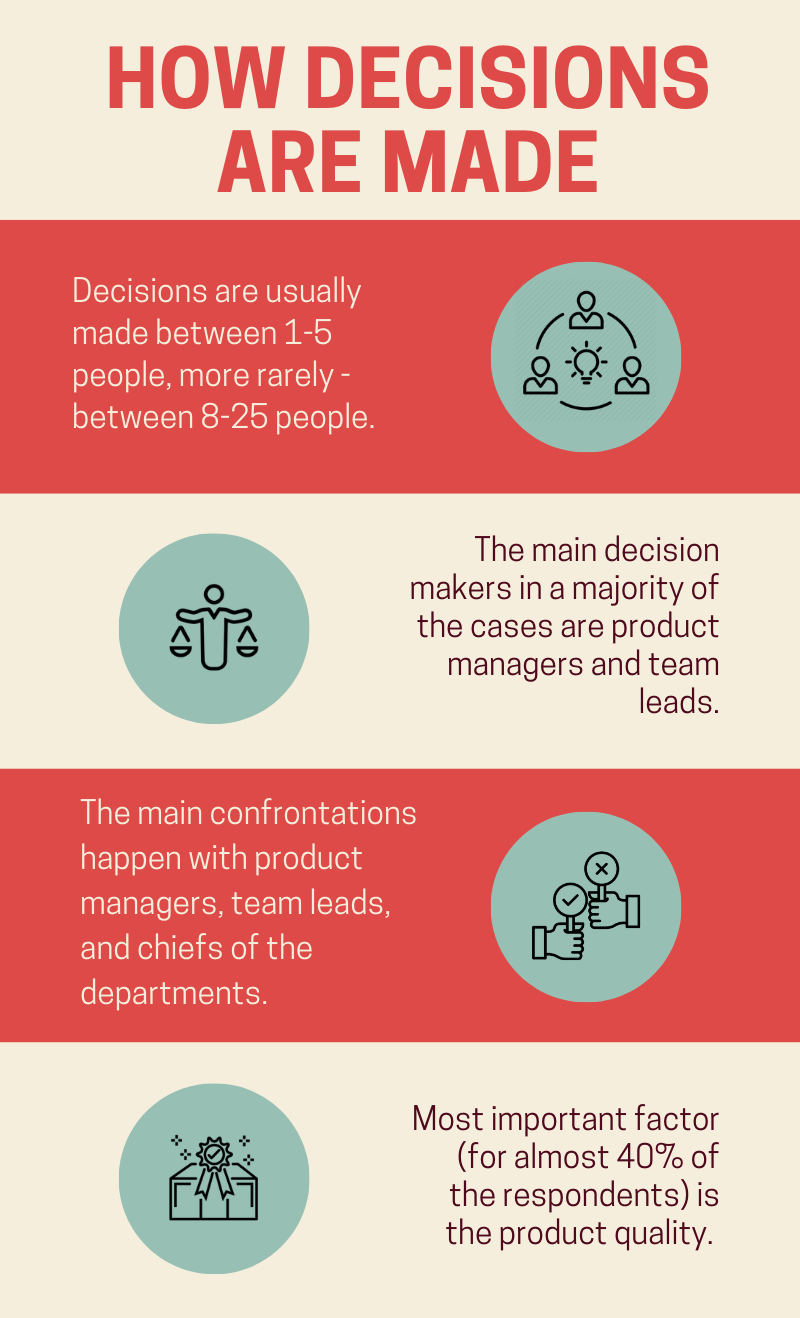 Main decision makers in software development companies