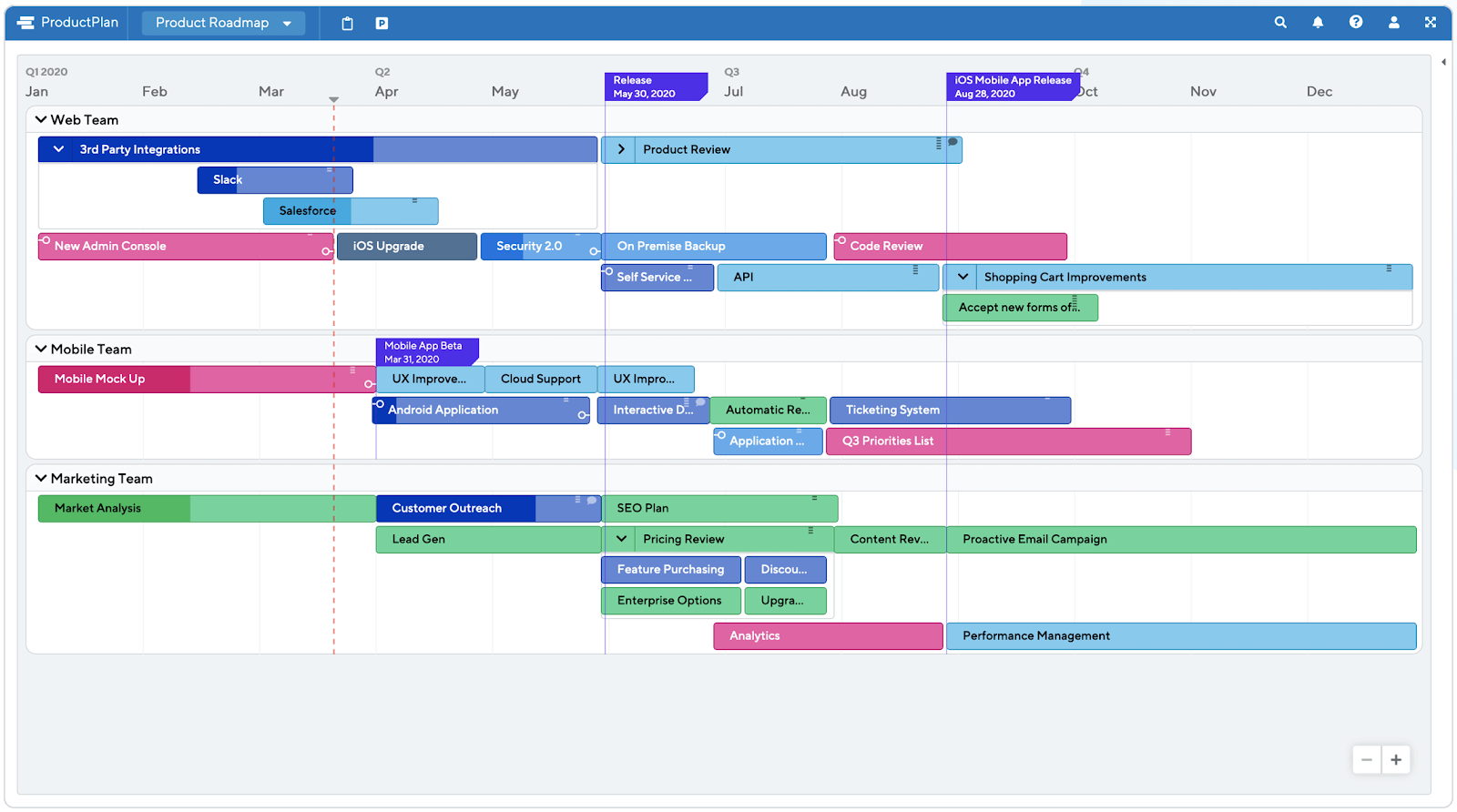 ProductPlan product roadmap template