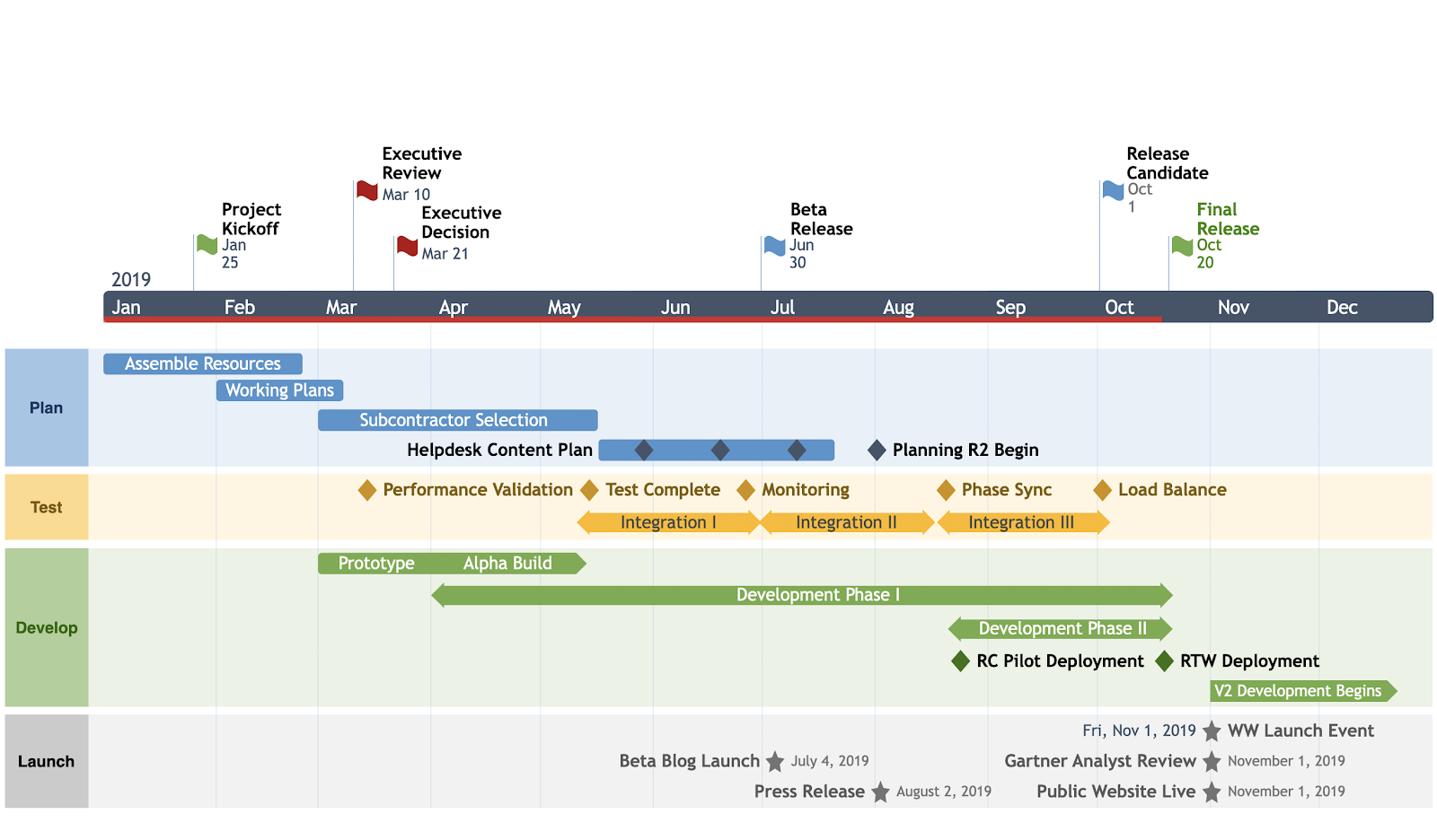 Office Timeline product roadmap template