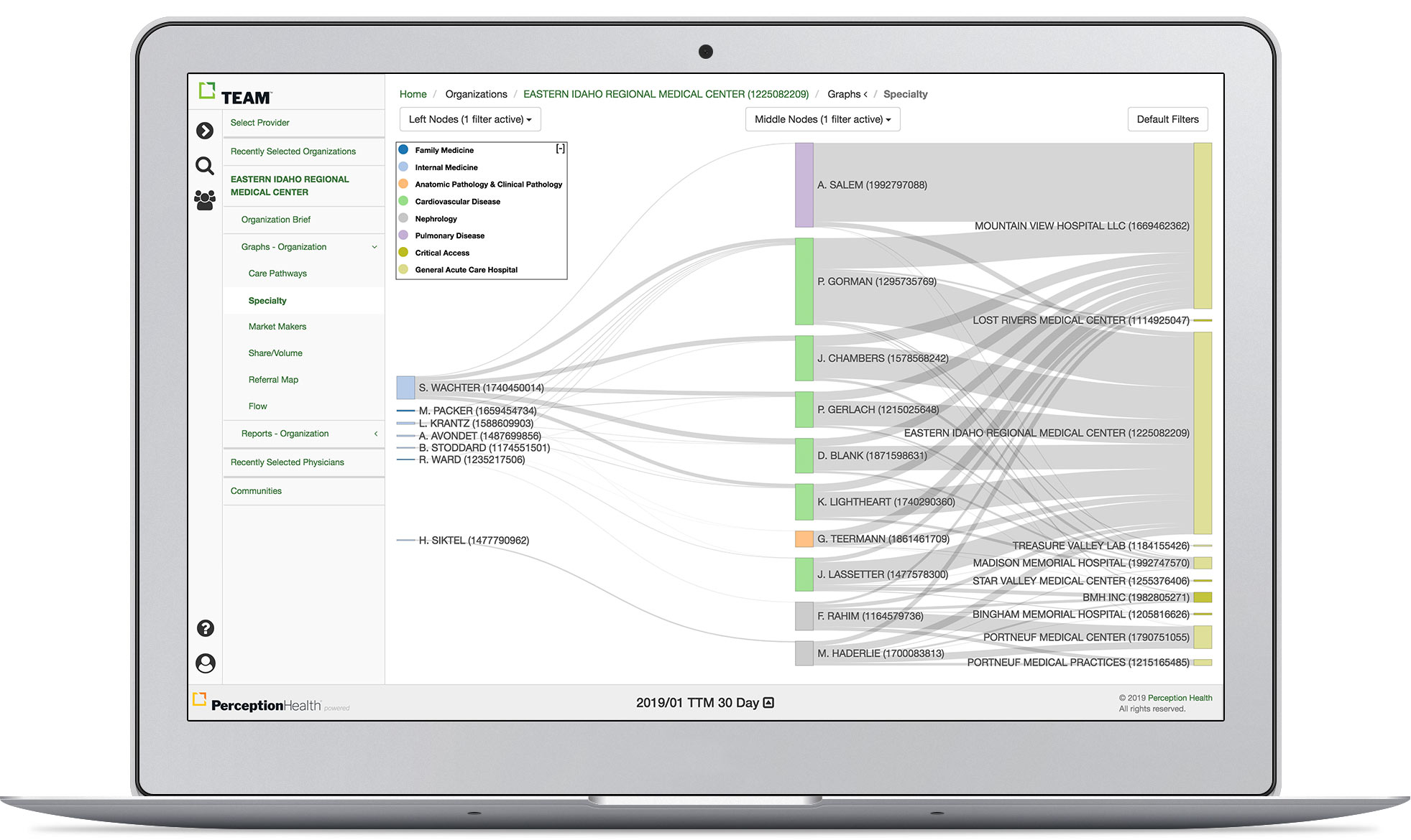 TEAM Platform - The Specialty graph shows the flow of visits from primary care to specialists and then to hospitals.