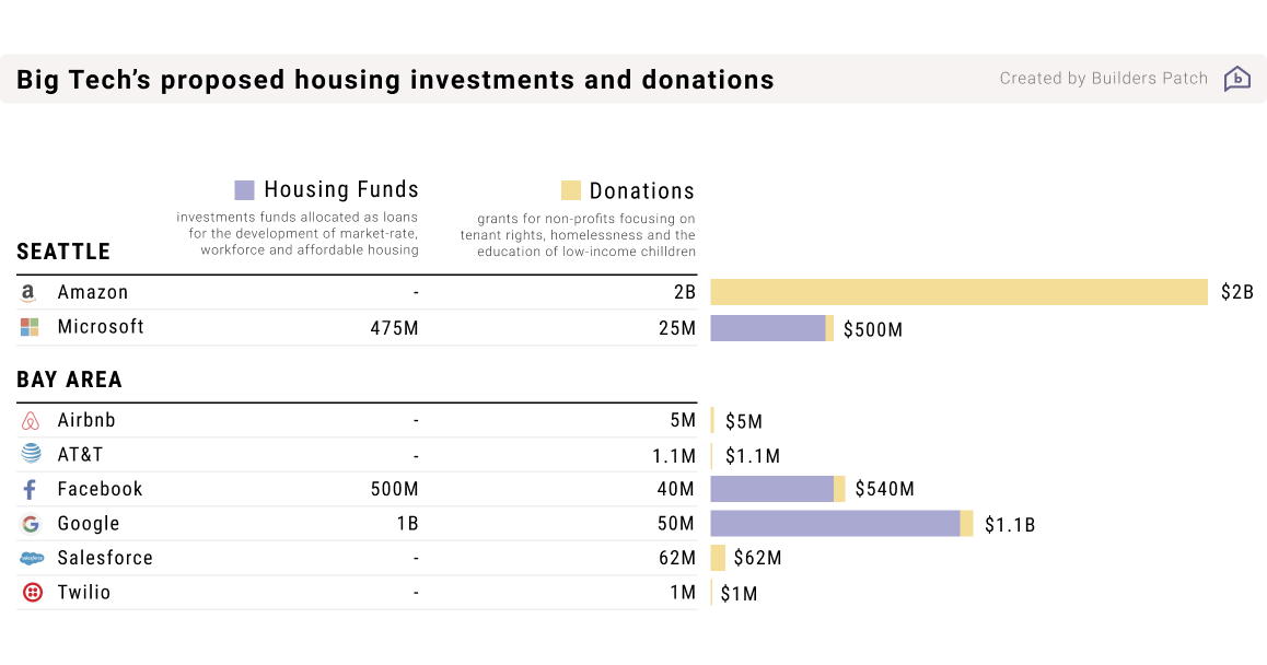 Bar chart and table representing tech companies' donations for tackling the homelessness and affordability crisis, and the proposed long-term housing funds by Microsoft, Facebook and Google as announced between 2018–2019