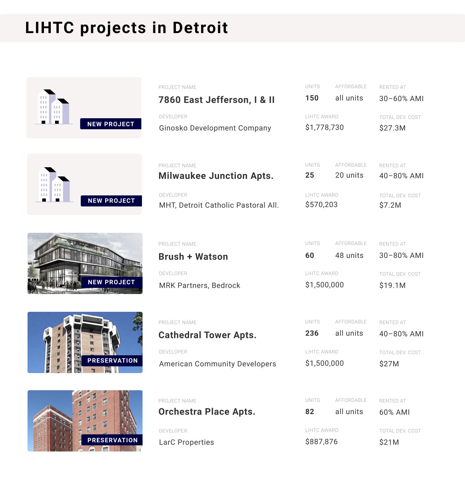 List of the five affordable housing projects receiving Low-Income Tax Credits in 2019. The five projects are: 7860 East Jefferson, Milwaukee Junction Apartments, Brush + Watson, Cathedral Tower Apartments, Orchestra Place Apartments.