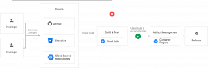 Google Cloud's CI Flow