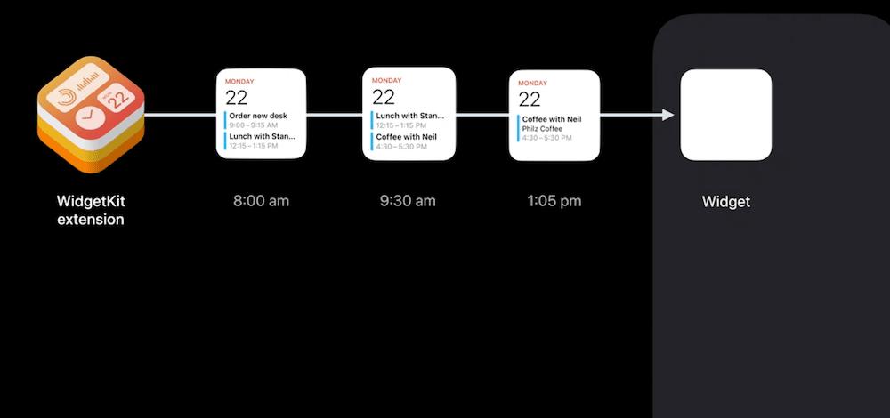 iOS 14 widgets should present relevant information