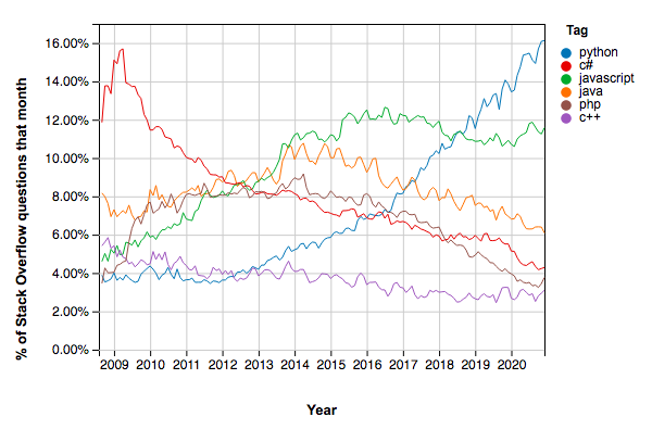 Stack Overflow Graph showing Python related questions are more popular than C#, JavaScript, Java, PHP, and C++