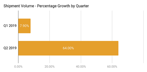 ST-may-2019-shipment-volume-growth-by-quarter