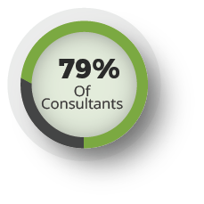 79% of consultants have worked on projects that have pushed out their timelines