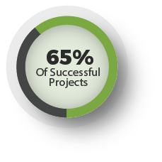 65% of successful projects Attribute their success to proper staffing & a healthy mix of systems integrators and independent consultants