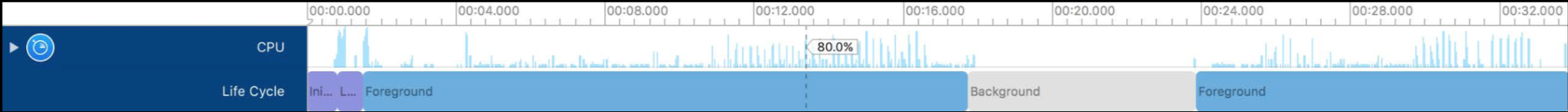 how to improve your ios apps performance with time profiler