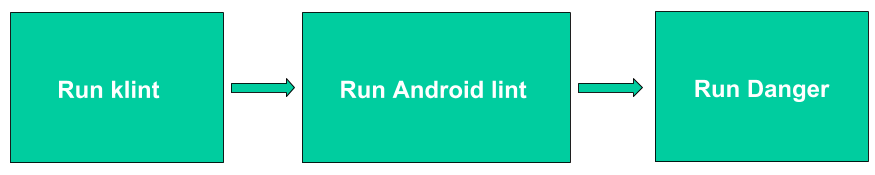 android lint and danger android app dev