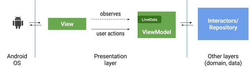 MVVM, Data Binding and Android Architecture