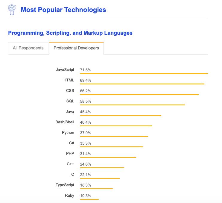 全球最熱門程式語言:JavaScript、HTML、CSS、SQL