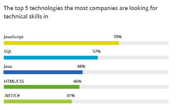 最多企業徵才的程式語言:JavaScript、SQL、Java、HTML/CSS