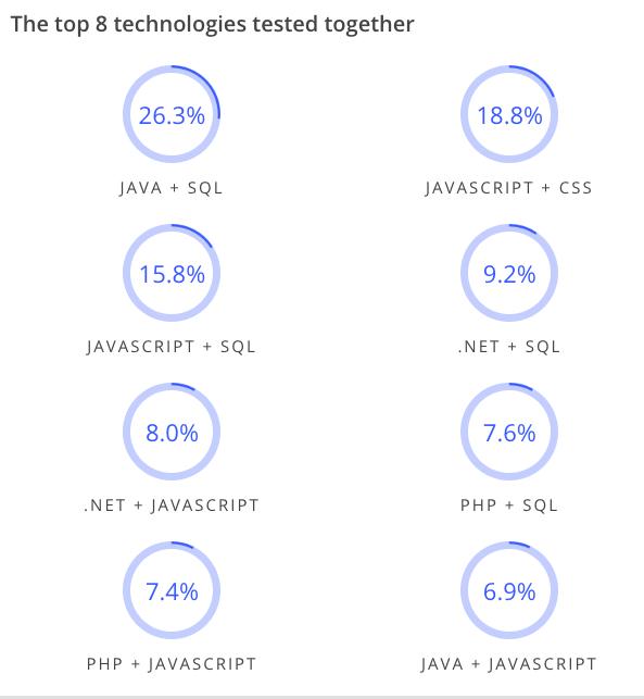 求職時最多應徵者被考的程式前三名為:Java + SQL、JavaScript + CSS、JavaScript + SQL