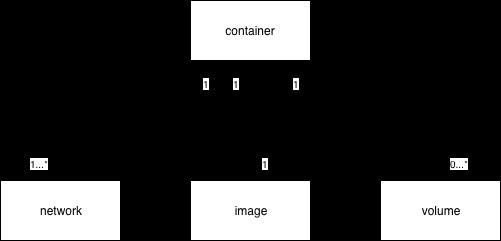 Docker Object