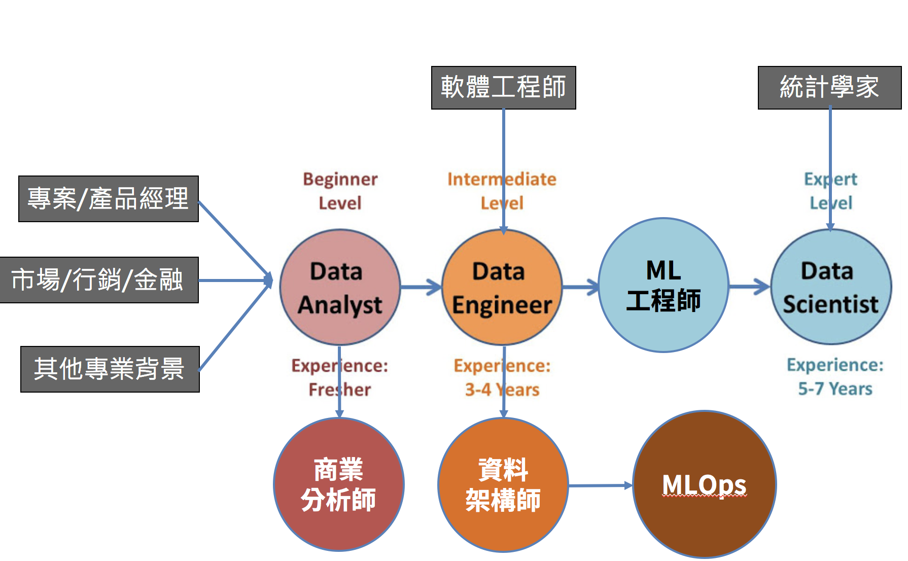 http://educlasses.co.in/data-scientist-vs-data-engineer-vs-data-analyst-comparison.html
